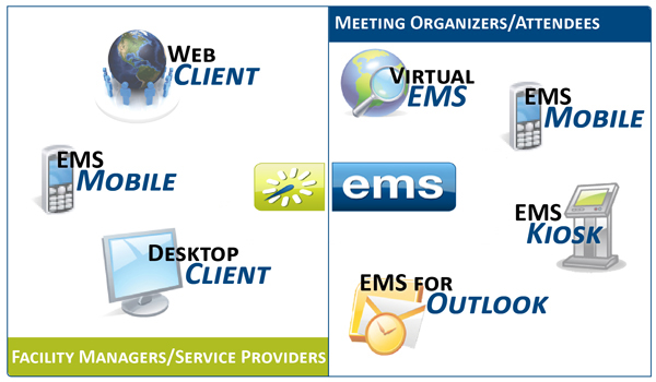 EMS access methods graphic